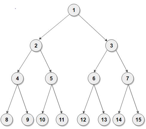 Berfect Binary Tree