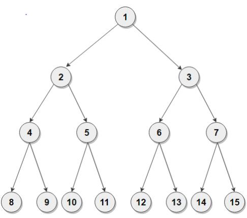 Madison : Binary tree in c++ stl