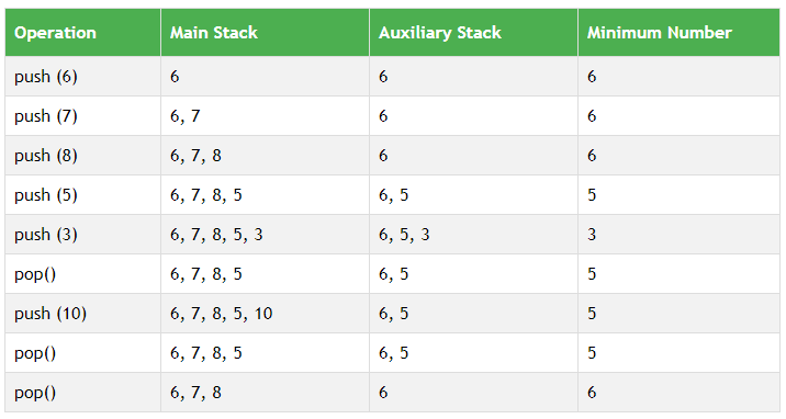 Stack Operations
