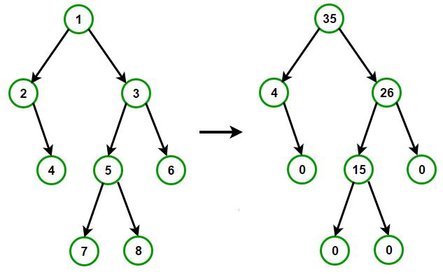 sum-tree