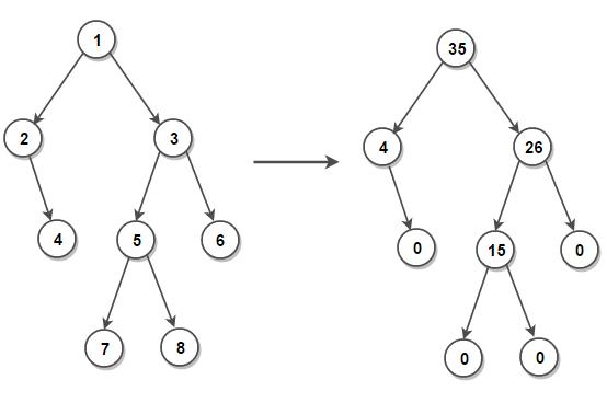 Sum Tree