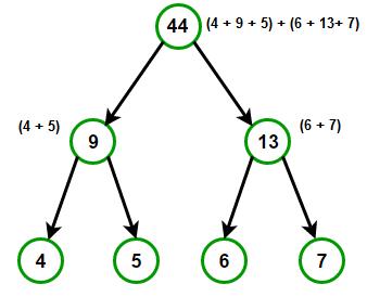 convert a tree to sum tree