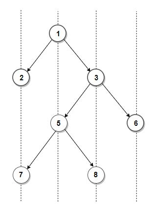 Top view binary tree