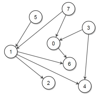 Kahns Topological Sort Algorithm Techie Delight