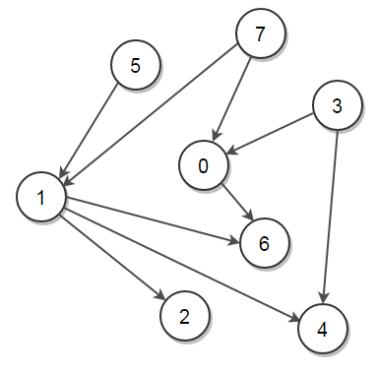 Kahn's Topological Sort Algorithm - Techie Delight