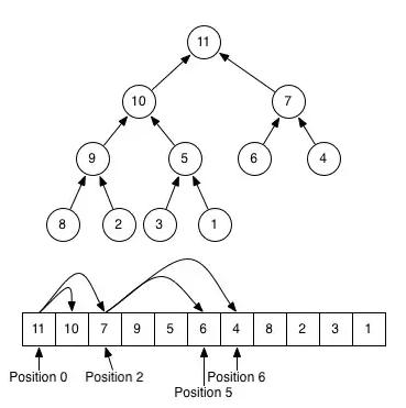 Treap Data Structure