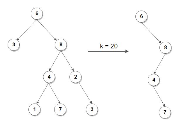 Truncate Binary Tree