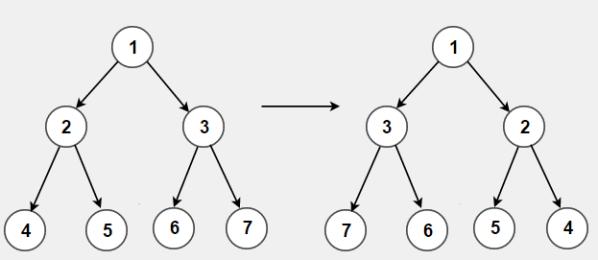 Invert Binary Tree   Recursive and Iterative solution