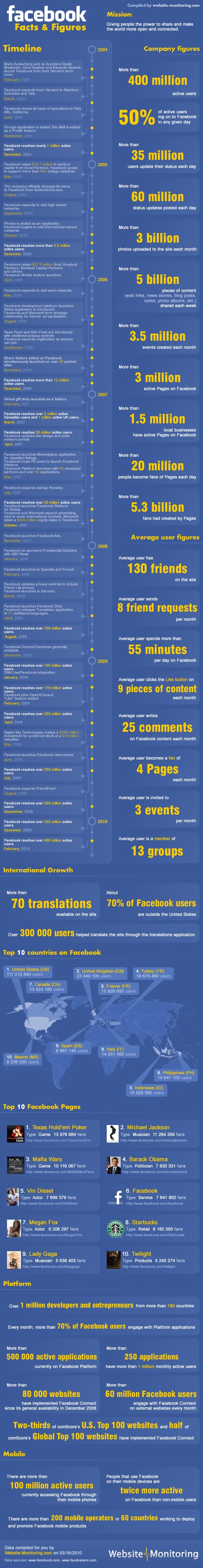 Facebook Facts & Figures Infographic