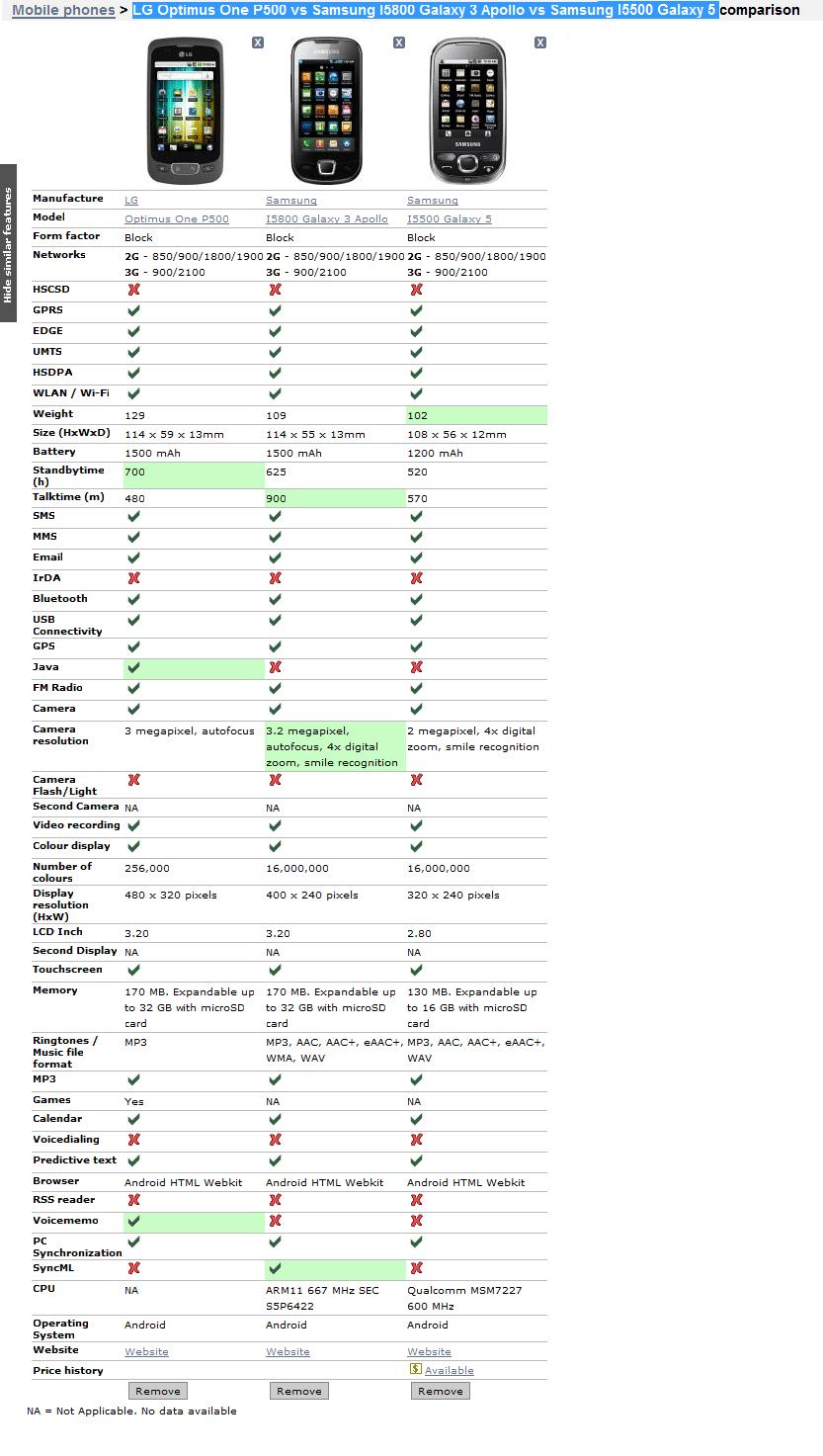 LG Optimus One vs Samsung Galaxy 3 vs Samsung Galaxy 5