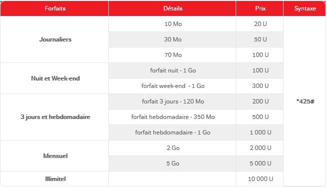 Liste de forfaits internet Airtel
