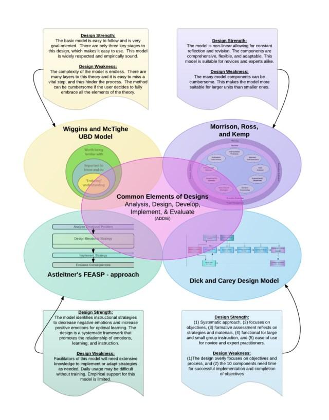 Instructional Design Team A New Thought Tech In Pedagogy