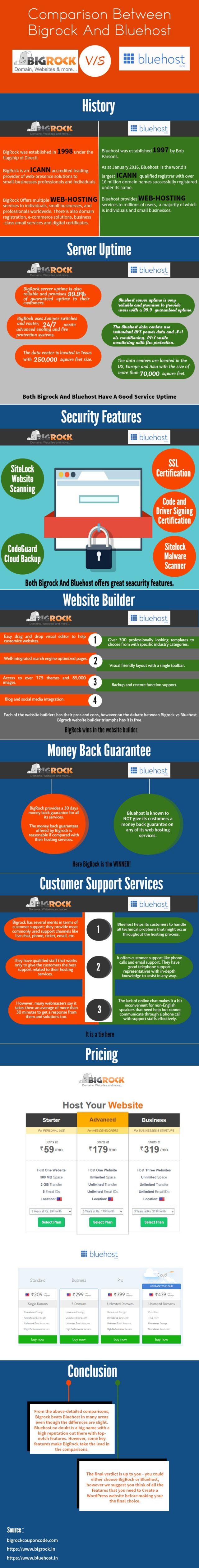 Comparison between BigRock vs BlueHost