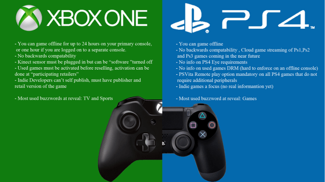 Xbox One S vs PS 4 Pro Gaming options