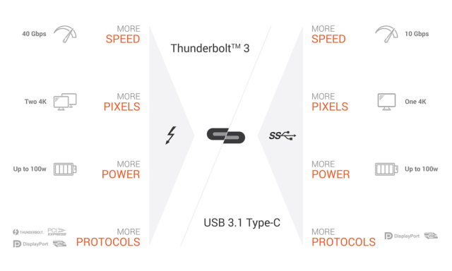 USB C vs Thunderbolt 3 Diffrences