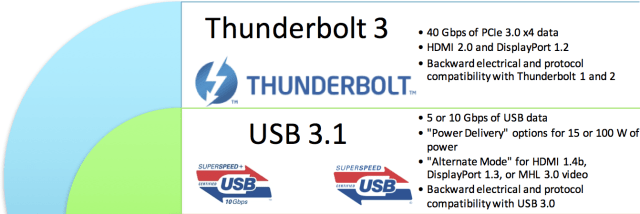 GUIDES] ? Thunderbolt 3 vs USB C Cable: Which One is the Best?