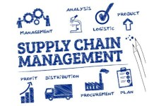 Components of Supply Chain Management