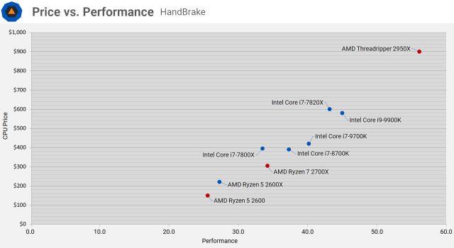 Intel vs. AMD Processor Cost