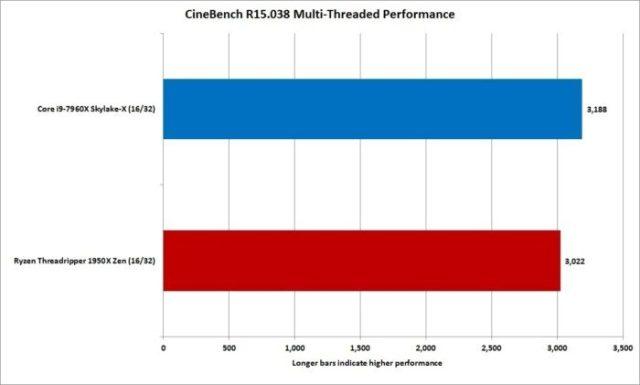 Intel vs. AMD Processor Multi Thread