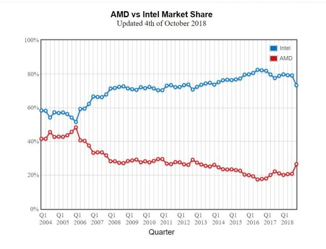 Intel vs. AMD Processor Value