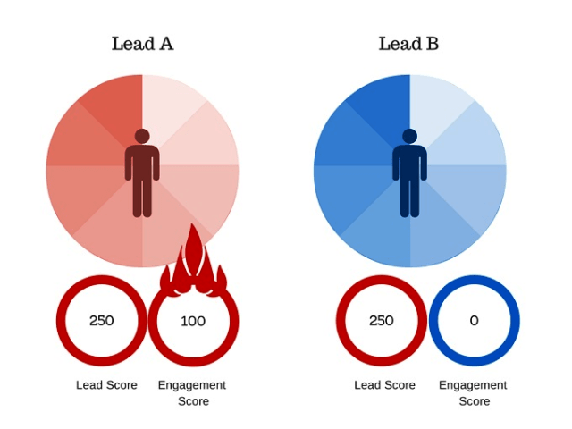 Why Does a Business Need a Lead Scoring Model