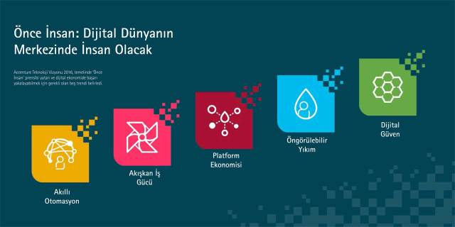 Kaynak: Accenture Teknoloji Vizyonu 2016 Raporu