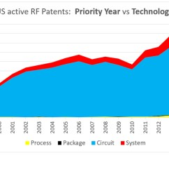 patents in the mobile rf space are mostly related to circuits [ 1500 x 873 Pixel ]