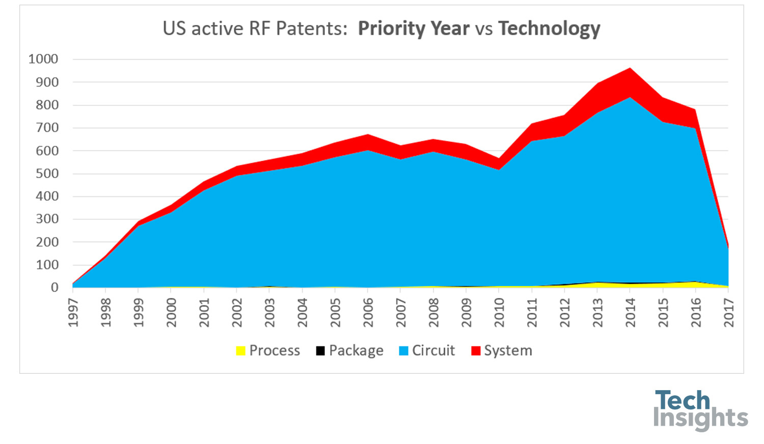 hight resolution of patents in the mobile rf space are mostly related to circuits