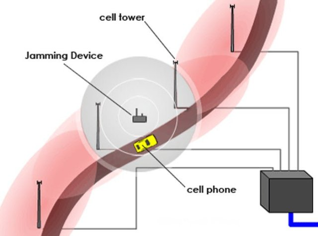 Illustration of Signal Jamming (Image Credit: HowStuffWorks)