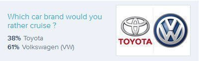 Toyota Vs VW_Results