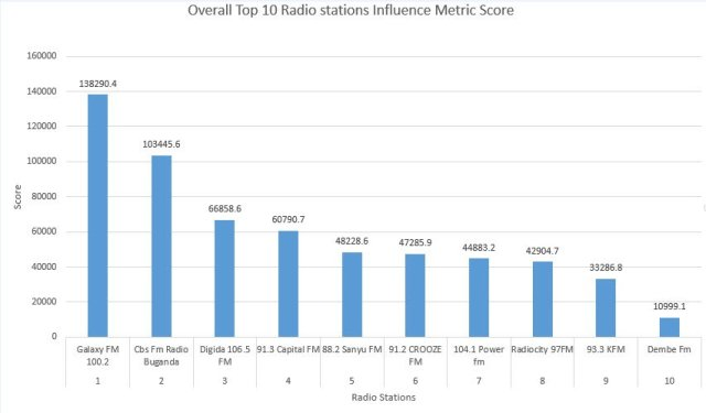 Top 10 Uganda Radio Station influencing metric score