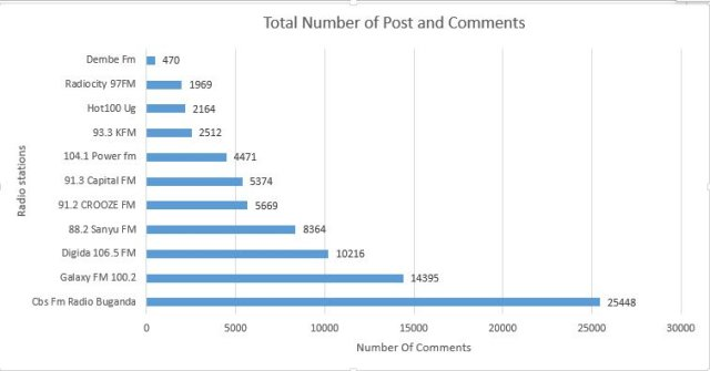 total post comments
