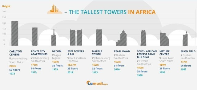 Africa's talltest towers_infographic