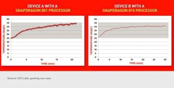 Snapdragon 810 Vs 810 Gaming