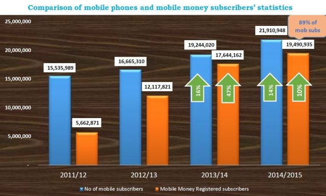 MoMo subs Vs number of mobile subscribers