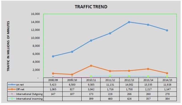 Voice traffic trend 2015