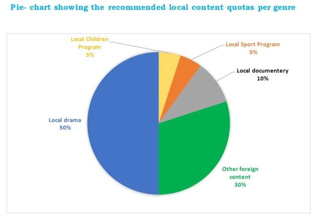 local content in 2015