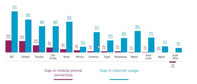 gender-gap-greater-in-internet-usage-than-mobile-phone-ownership