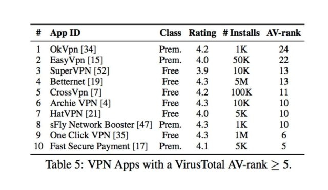 VPN apps to avoid on Android