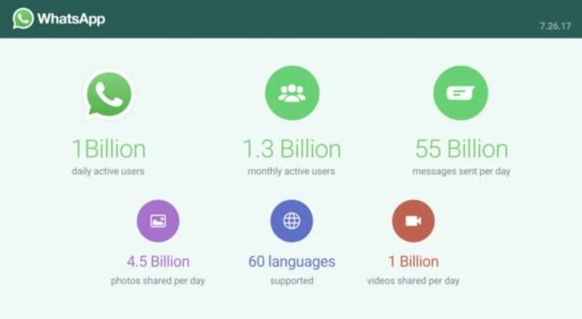 Whatsapp stats 1 billion users