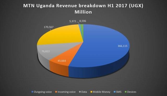 revenue breakdown MTN Uganda H1 2017