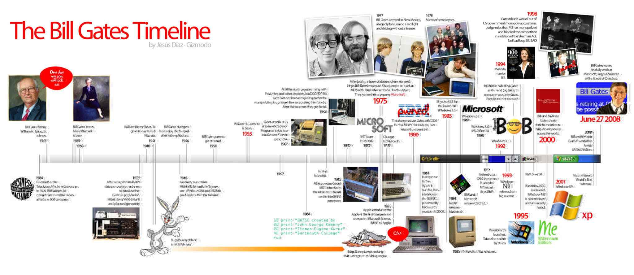 Historical Timeline Charts Related To Computer Electronics Techjini Printed Circuit Board My Version Of A Working