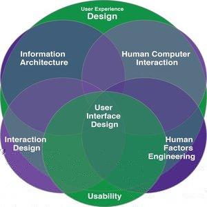 human interaction design