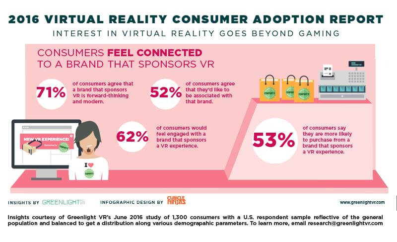virtual reality consumer adoption