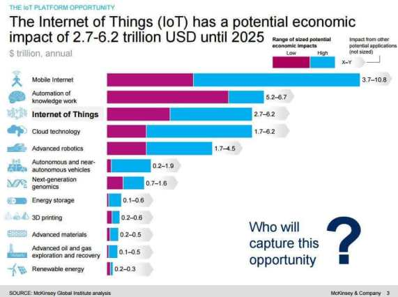 McKinsey prediction on internet of things