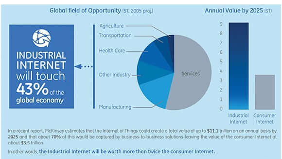 Technology Management Image: What The Internet Of Things Mean For Businesses