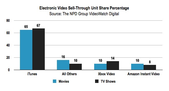 NPD Video Survey TV and Movie Purchases