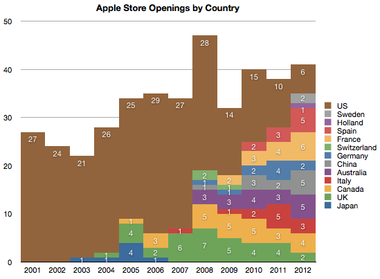 Apple Retail Number of Store Openings