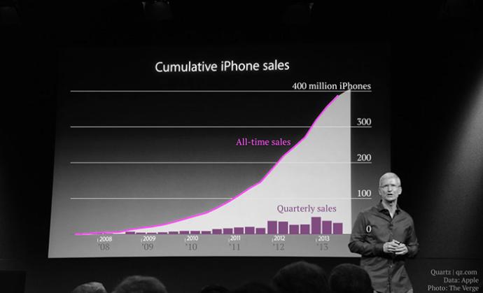 Cumulative iPhone Sales