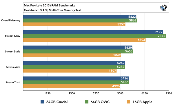 2013 Mac Pro RAM Upgrade Benchmarks Multi-Core